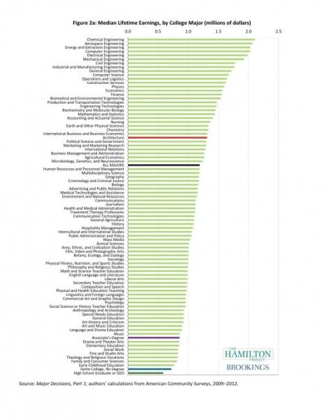542a9da3c07a809a0e00027a_interactive-infographic-how-much-do-architecture-graduates-earn-_majordecisions-figure_2a-530x685