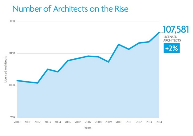 NCARB's 2015 Report Projects Positive Future for the Architecture Profession